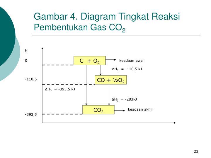 Ppt kimia dasar powerpoint presentation id1347841 diagram tingkat reaksi pembentukan gas co2 ccuart Gallery
