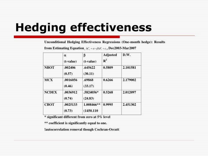 Hedging effectiveness