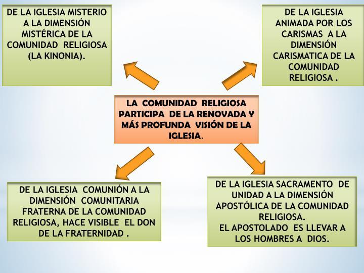 DE LA IGLESIA MISTERIO  A LA DIMENSIÓN MISTÉRICA DE LA COMUNIDAD  RELIGIOSA  (LA KINONIA).