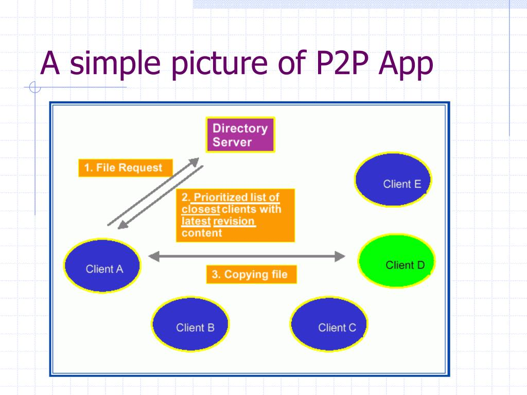 A simple picture of P2P App