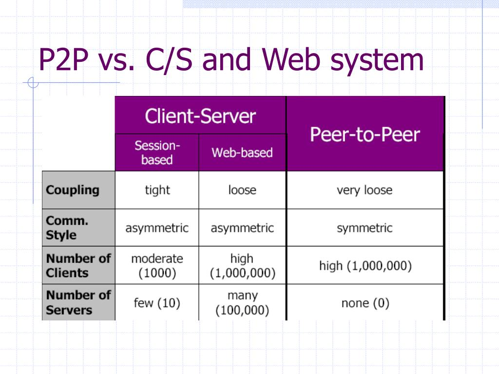 P2P vs. C/S and Web system