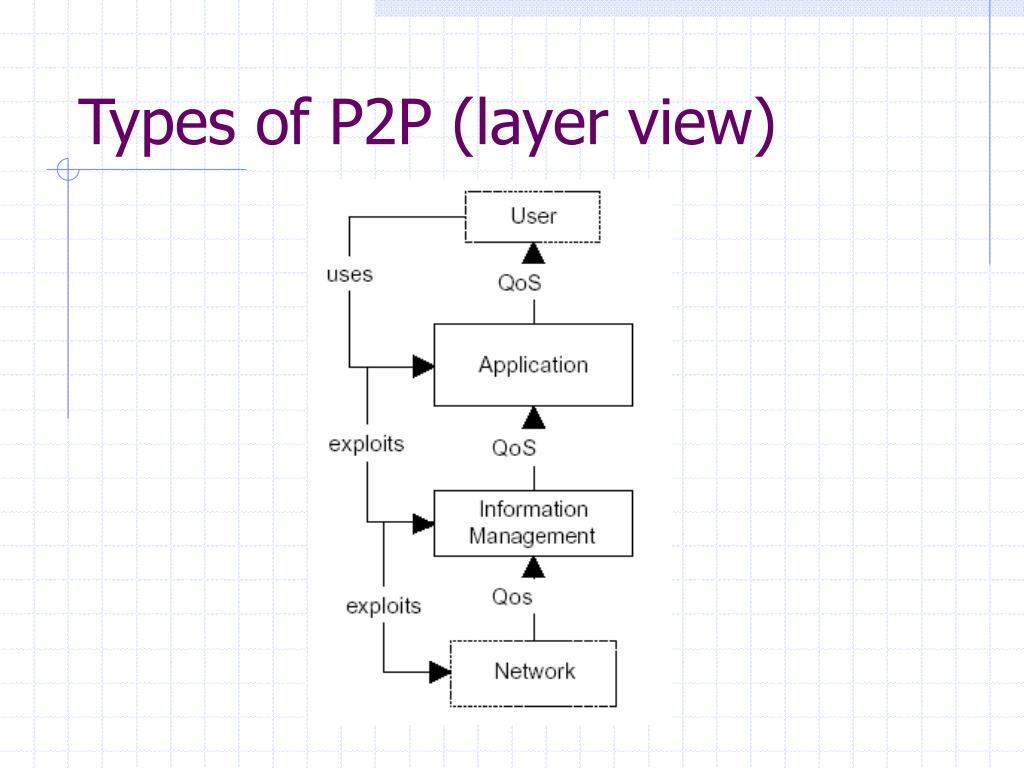 Types of P2P (layer view)