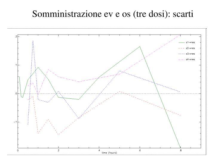 Somministrazione ev e os (tre dosi): scarti