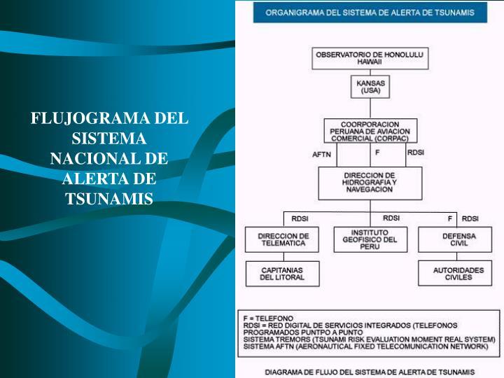 FLUJOGRAMA DEL SISTEMA NACIONAL DE ALERTA DE TSUNAMIS