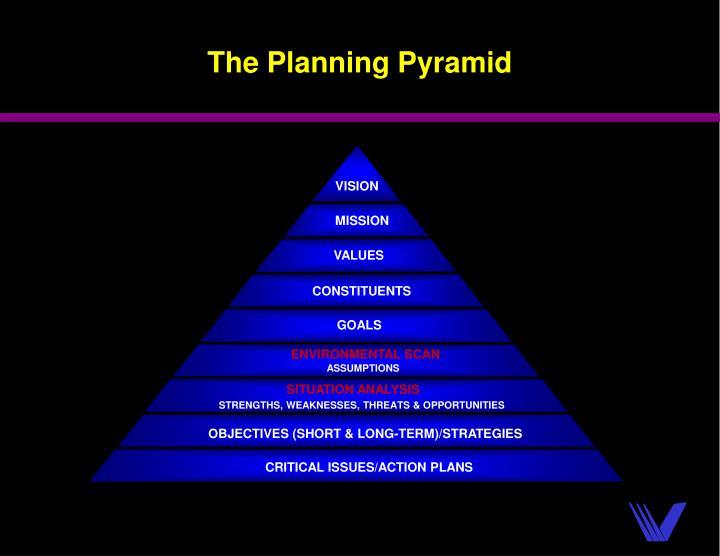 The Planning Pyramid