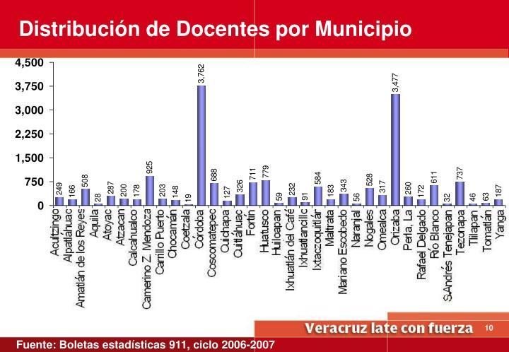 Distribución de Docentes por Municipio