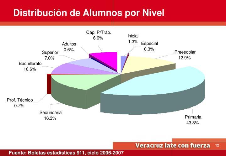 Distribución de Alumnos por Nivel