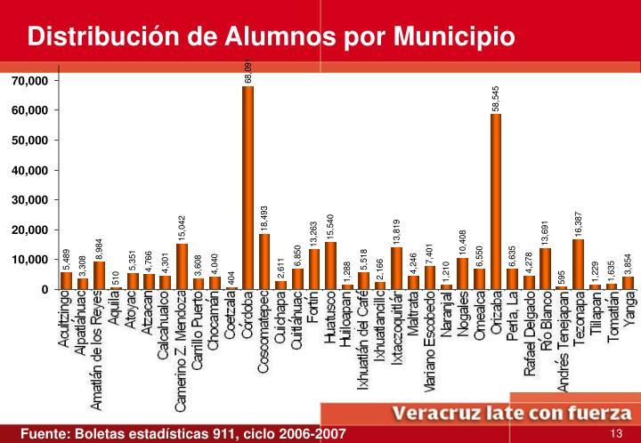 Distribución de Alumnos por Municipio