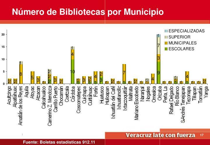 Número de Bibliotecas por Municipio