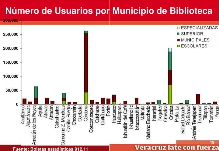 Número de Usuarios por Municipio de Biblioteca