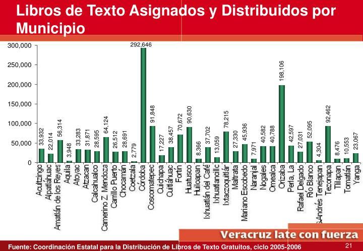 Libros de Texto Asignados y Distribuidos por Municipio