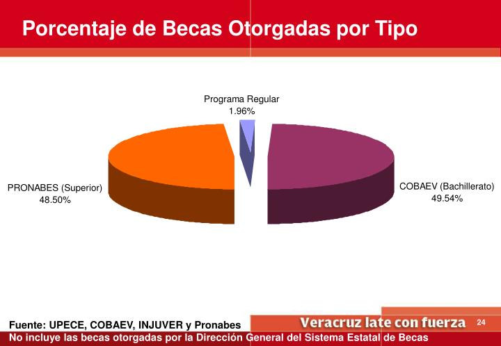 Porcentaje de Becas Otorgadas por Tipo