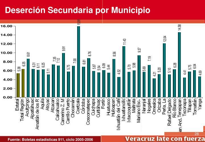 Deserción Secundaria por Municipio