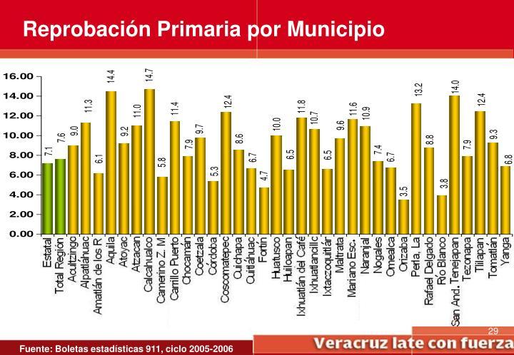 Reprobación Primaria por Municipio