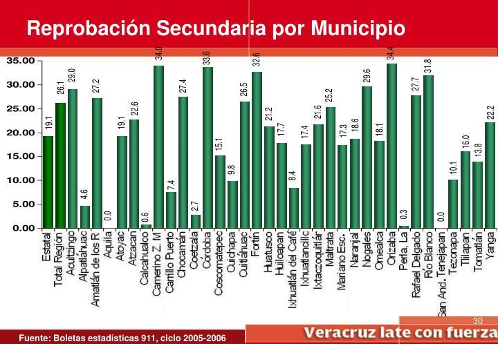 Reprobación Secundaria por Municipio