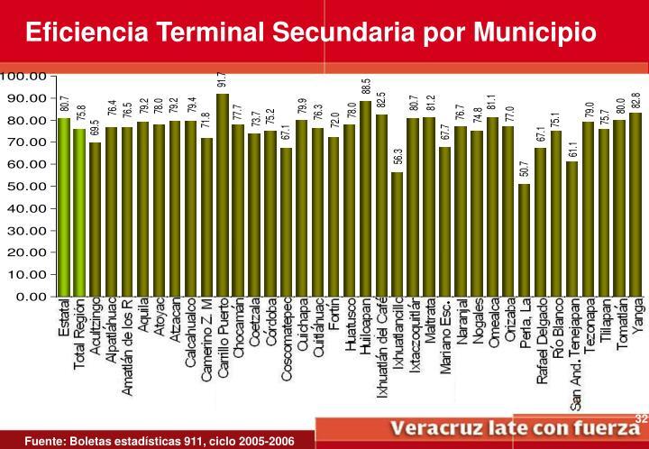 Eficiencia Terminal Secundaria por Municipio