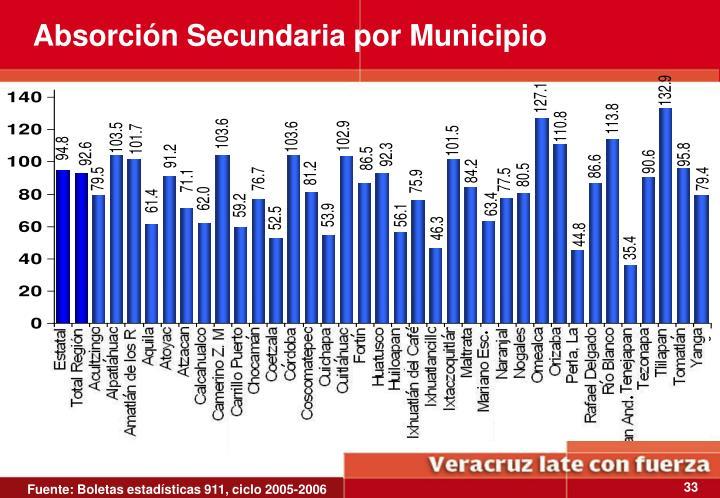 Absorción Secundaria por Municipio