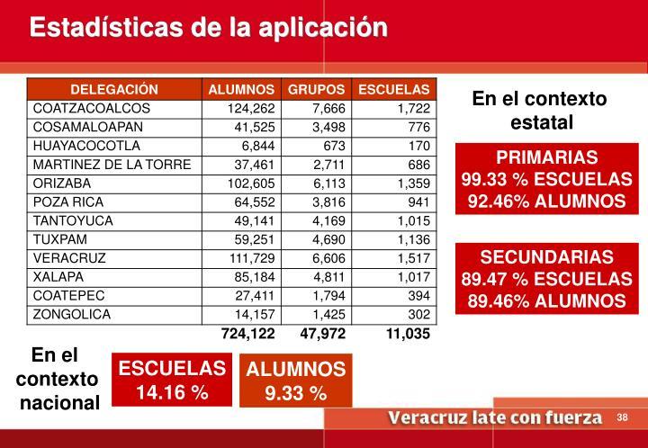 Estadísticas de la aplicación
