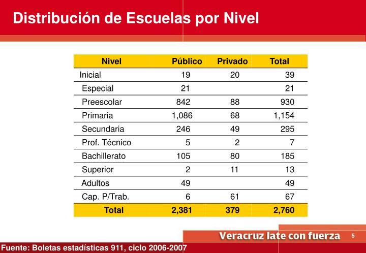 Distribución de Escuelas por Nivel