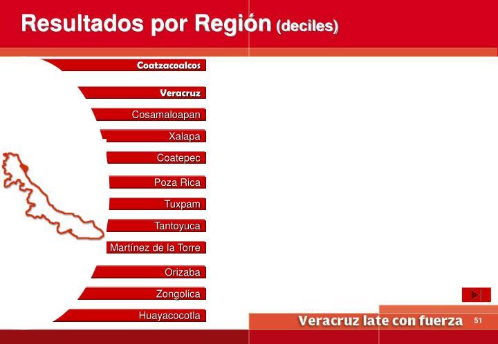 Resultados por Región