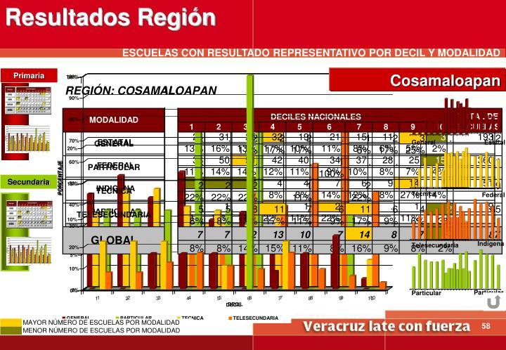 Resultados Región