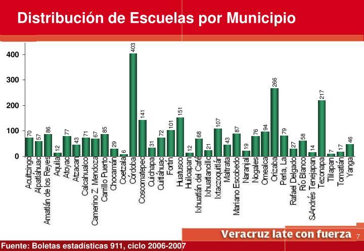Distribución de Escuelas por Municipio
