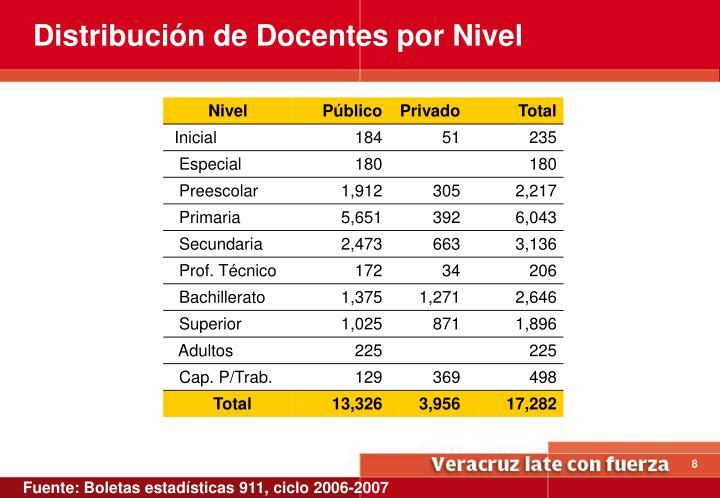 Distribución de Docentes por Nivel