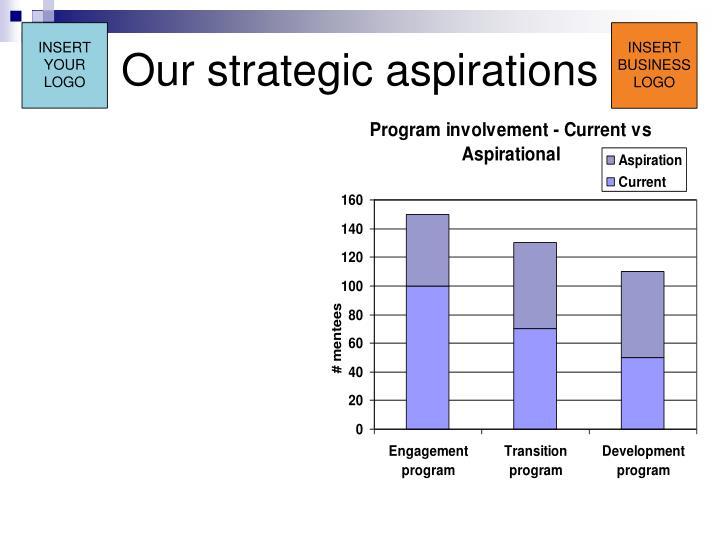 Our strategic aspirations