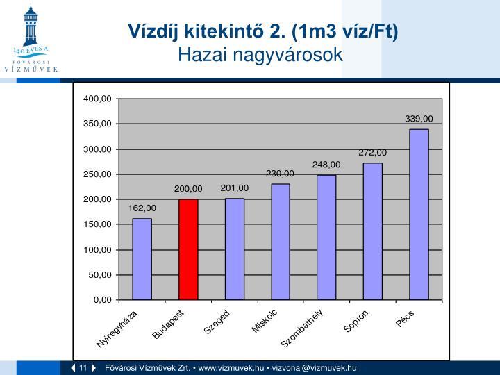 Vízdíj kitekintő 2. (1m3 víz/Ft)