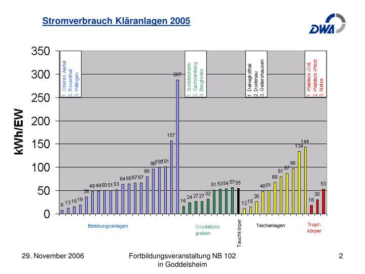Stromverbrauch Kläranlagen 2005