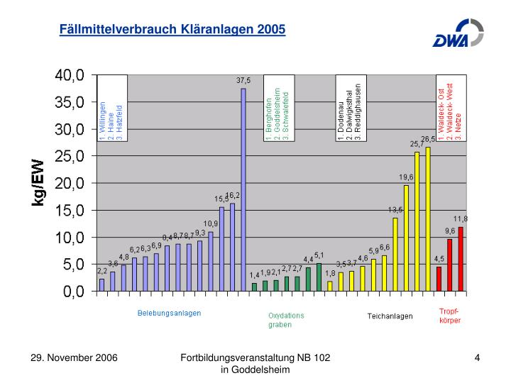 Fällmittelverbrauch Kläranlagen 2005