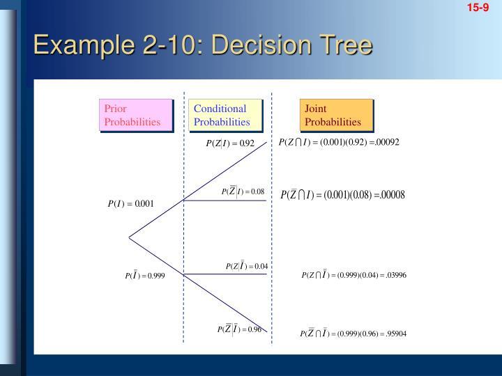 Example 2-10: Decision Tree