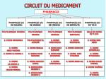 circuit du medicament