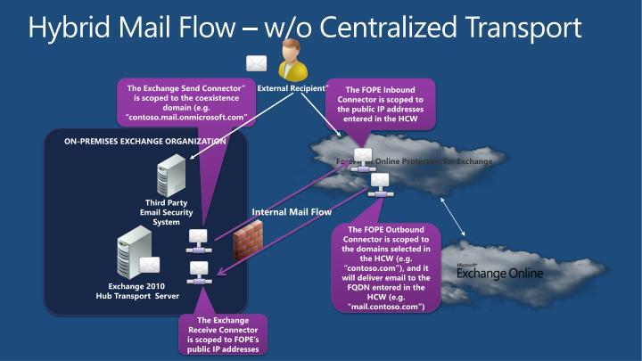 Hybrid Mail Flow – w/o Centralized Transport