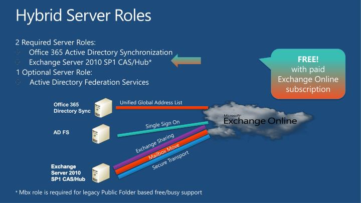 2 Required Server Roles:
