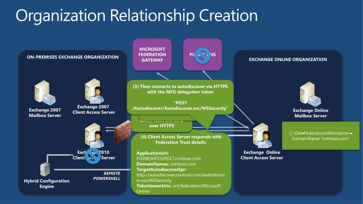 Organization Relationship Creation
