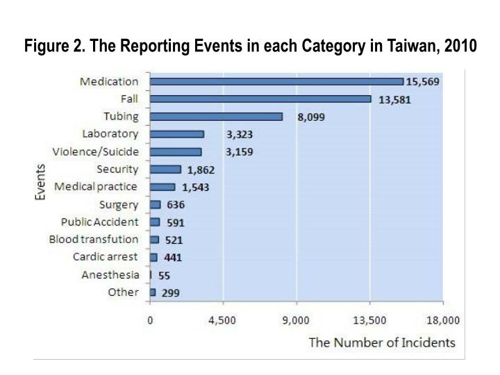 Figure 2. The Reporting Events in each Category in Taiwan, 2010