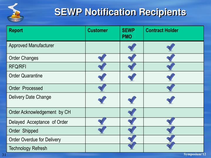 SEWP Notification Recipients