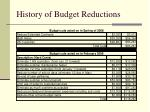 history of budget reductions2