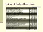 history of budget reductions3