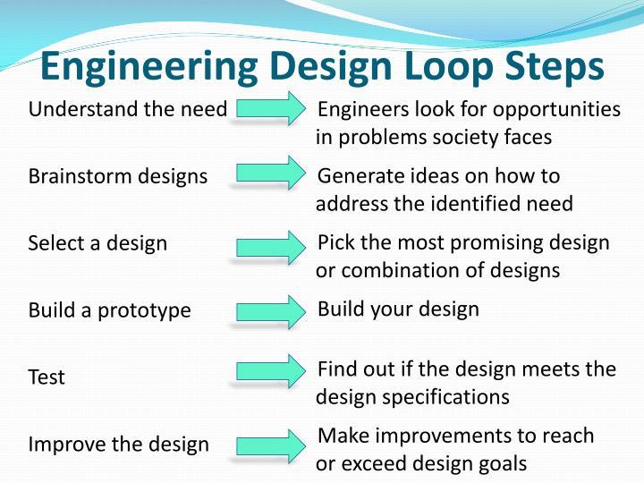 Engineering design loop steps