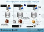 how deployment packages gets deployed