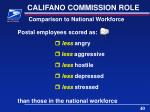 califano commission role7