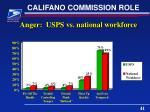 califano commission role8