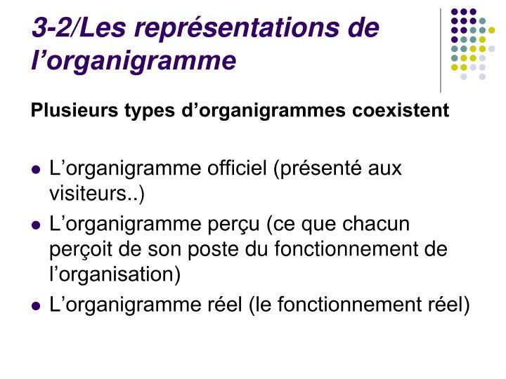 3-2/Les représentations de l'organigramme