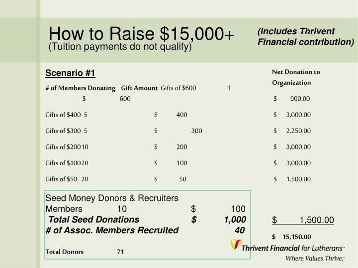 How to Raise $15,000+