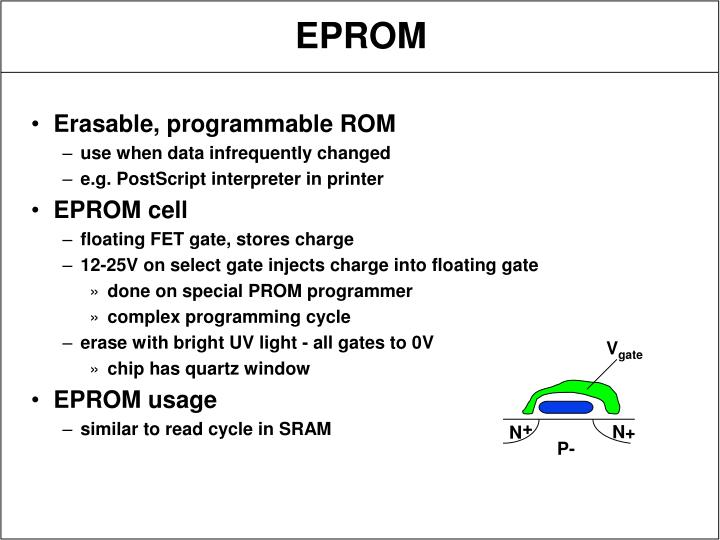 Erasable, programmable ROM