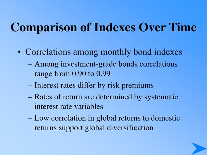 Comparison of Indexes Over Time