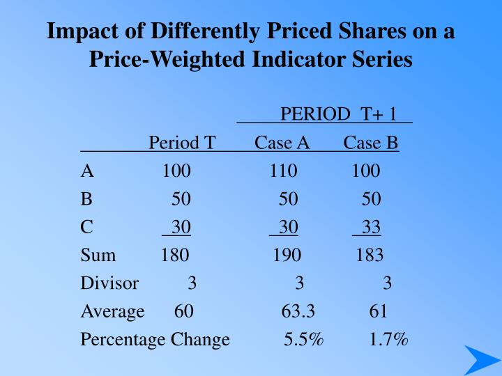 Impact of Differently Priced Shares on a Price-Weighted Indicator Series