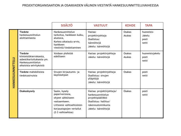 Projektiorganisaation ja osakkaiden v linen viestint hankesuunnitteluvaiheessa